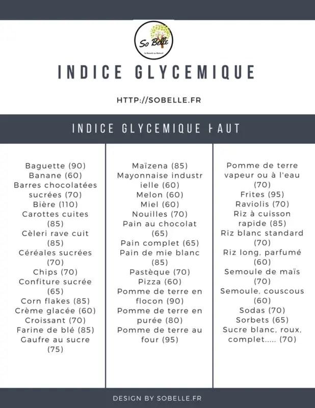 Indice glycémique liste