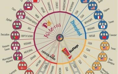 Как разместить все крупнейшие сети развлекательных парков мира на одной картинке?