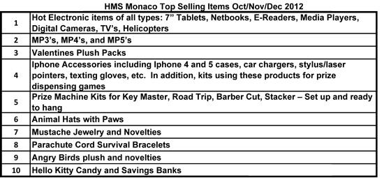 Самые популярные призы HMS Monaco