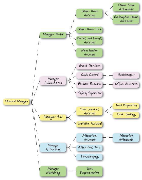 штатная структура семейного развлекательного центра