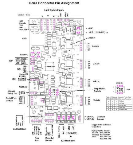 SOC Robotics GenX 3D Printer Controller
