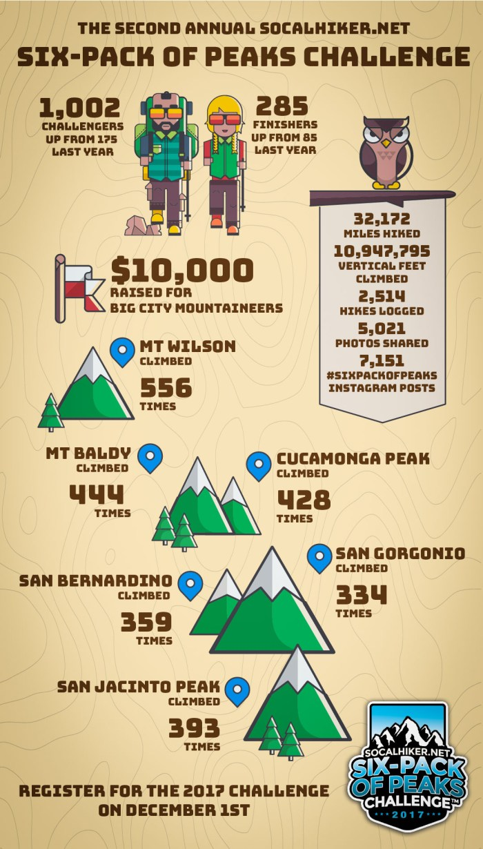Recap of thhe 2016 Six-Pack of Peaks Challenge By-the-Numbers
