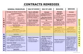 Contracts-Remedies1