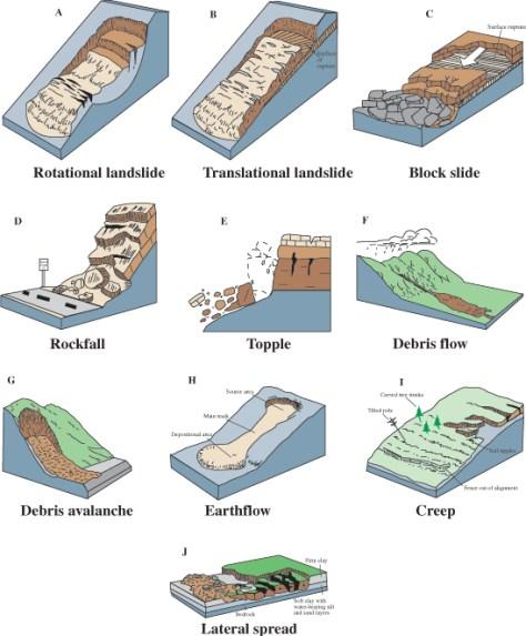 Types of landslides from USGS Fact Sheet 2004-3072