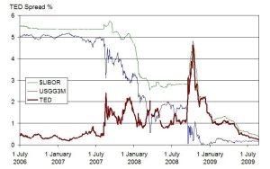 Kilde: Finanskrisen 2007-10: Wikipedia.dk