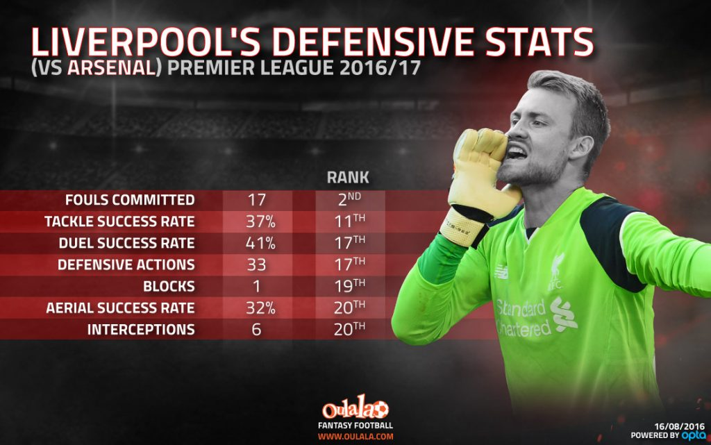 Infographic  Extent of Liverpools Defensive Problems