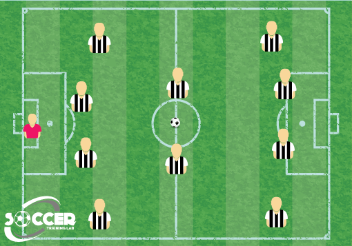 4-2-4 Soccer Formation