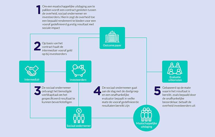 Social Impact Bonds - Social Finance NL