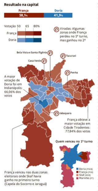 Figure 6 : Résultats de l'élection du gouverneur de l'État de São Paulo dans la capitale