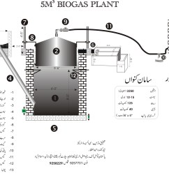 biogas plant who not tired to search never fail hydrogen plant diagram 2nd diagram of biogas plant [ 3077 x 2234 Pixel ]