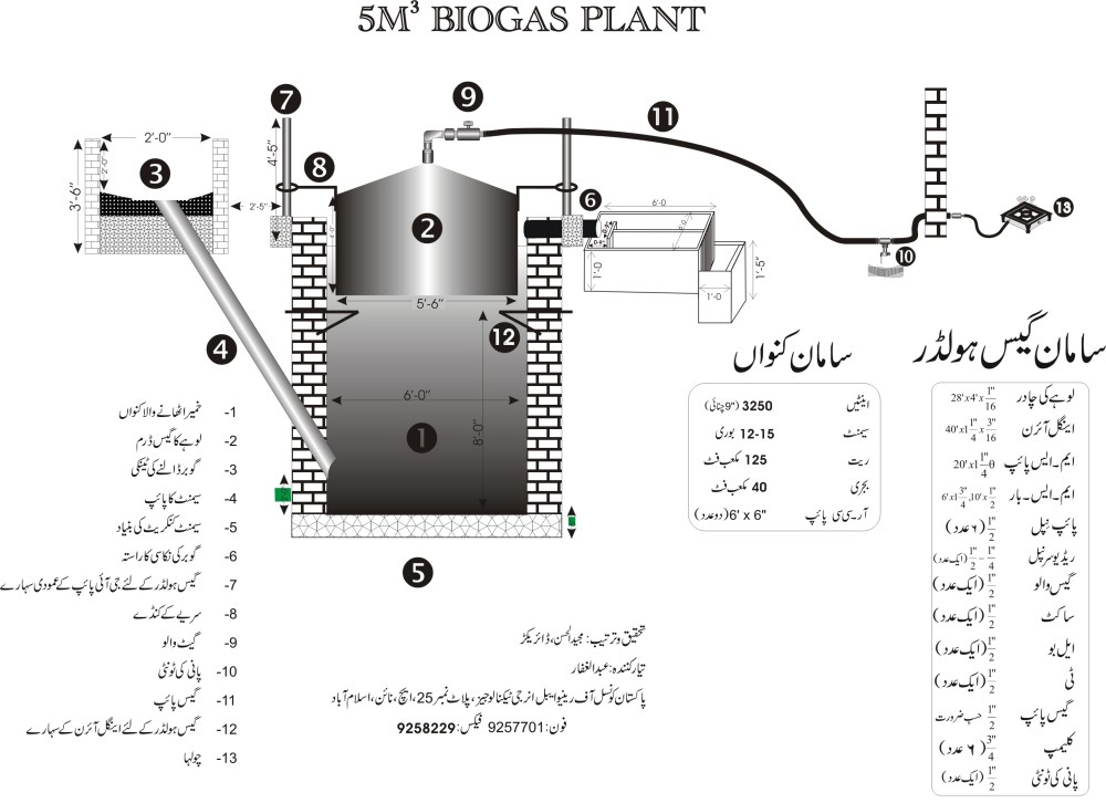 medium resolution of biogas plant who not tired to search never fail hydrogen plant diagram 2nd diagram of biogas plant