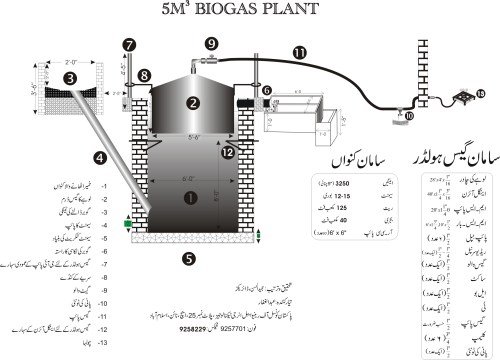 small resolution of biogas plant who not tired to search never fail hydrogen plant diagram 2nd diagram of biogas plant