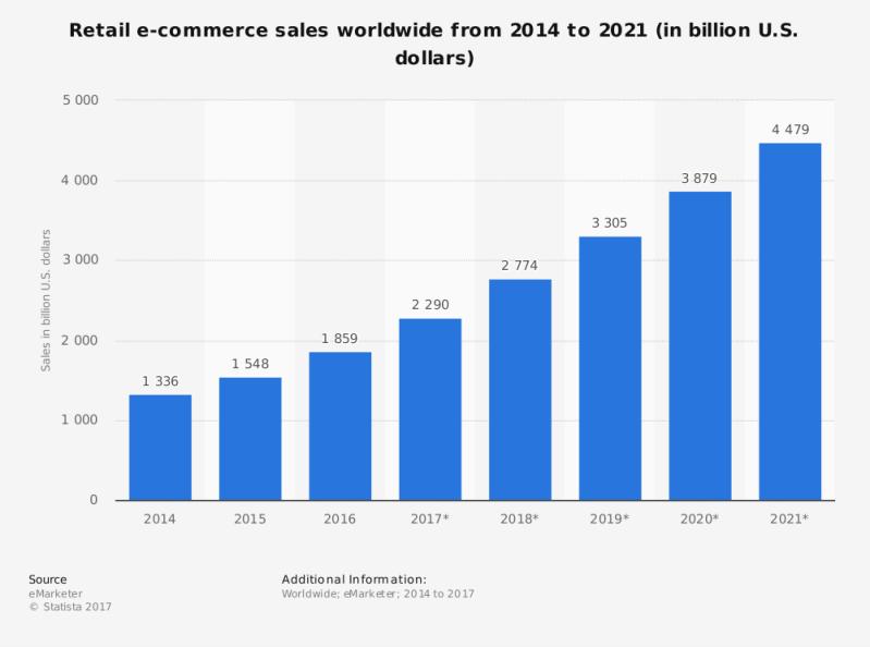 ecommerce 2018