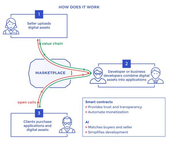 corporations money digital assets