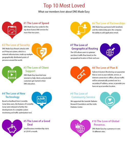 What our members love about DNS Made Easy (Infographic)