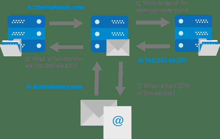 mail server three way handshake