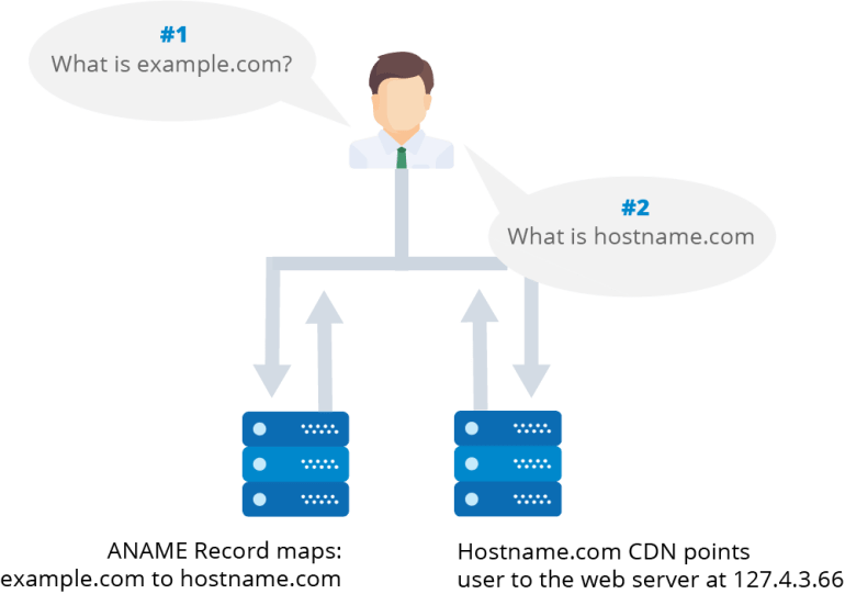 How ANAME records and CDN's work together