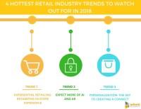 Social Media Advertising Solutions for Retail - Social ...