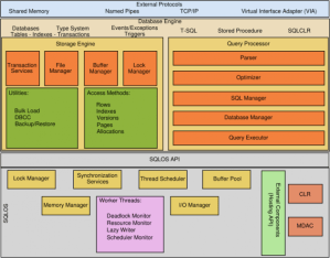Sql server architecture diagram and explanation