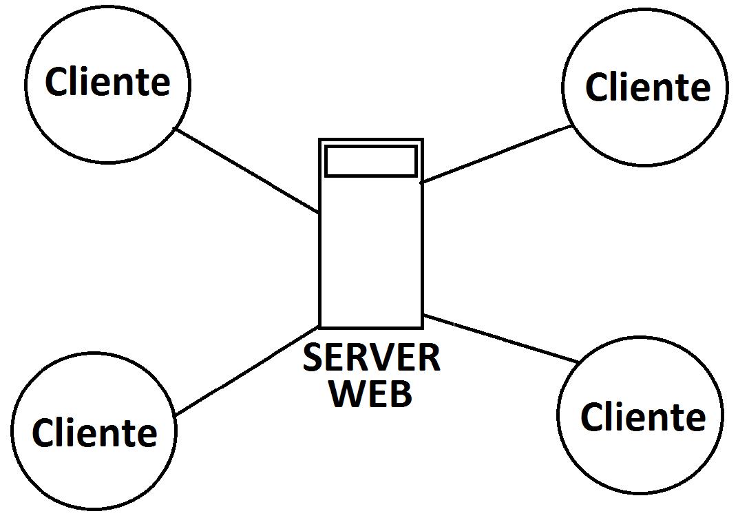 Criando Aplicação C# que se comunica com Server Web