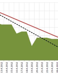 also chart control for wpf rh socialdn microsoft