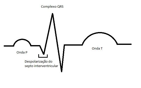 Desenhar ondas do ECG(eletrocardiograma)