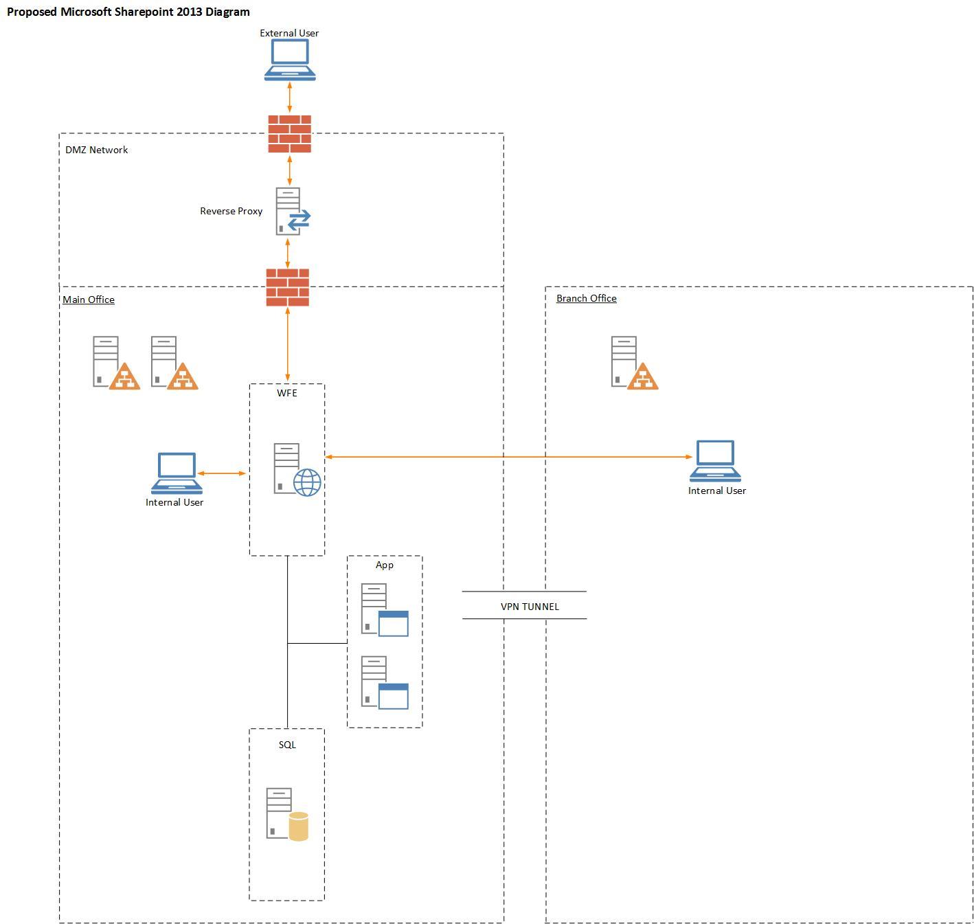 sharepoint 2010 site diagram ishikawa template