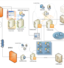 exchange topology diagram schematic diagramidentifying issues with this topology visio network diagram [ 1214 x 841 Pixel ]