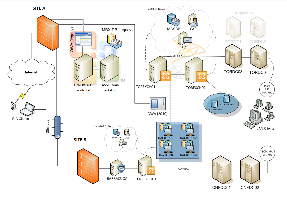 microsoft exchange topology diagram cal spa pump wiring identifying issues with this