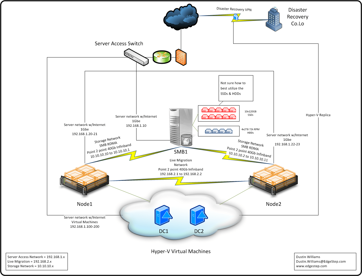 hyper v network diagram contactors wiring cluster using smb having problems with live