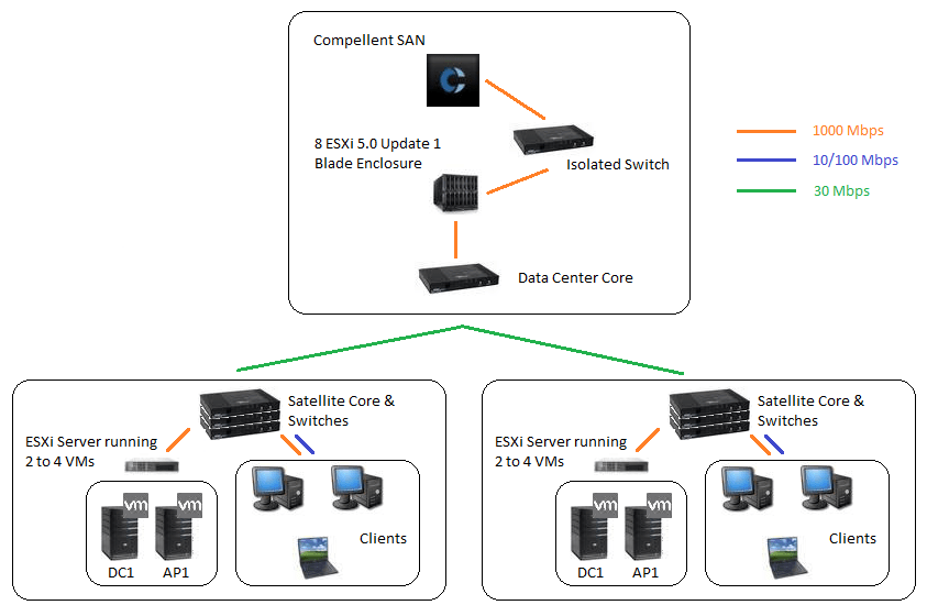 Need help with SCCM 2012 Deployment Strategy