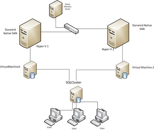 clustering in sql server 2008 with diagram 1999 ford windstar wiring mssql r2 failover design