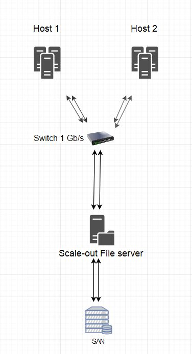 Create cluster with SOFS
