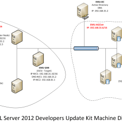 Clustering In Sql Server 2008 With Diagram 1995 Honda Civic Radio Wiring How To Build 2012 Alwayson Hyper V Virtual