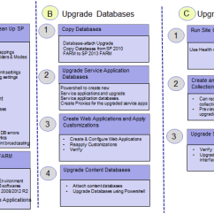 Sharepoint 2010 Site Diagram Wiring 3 Way Light Switch 2013 Upgrade Migration Process Technet Articles