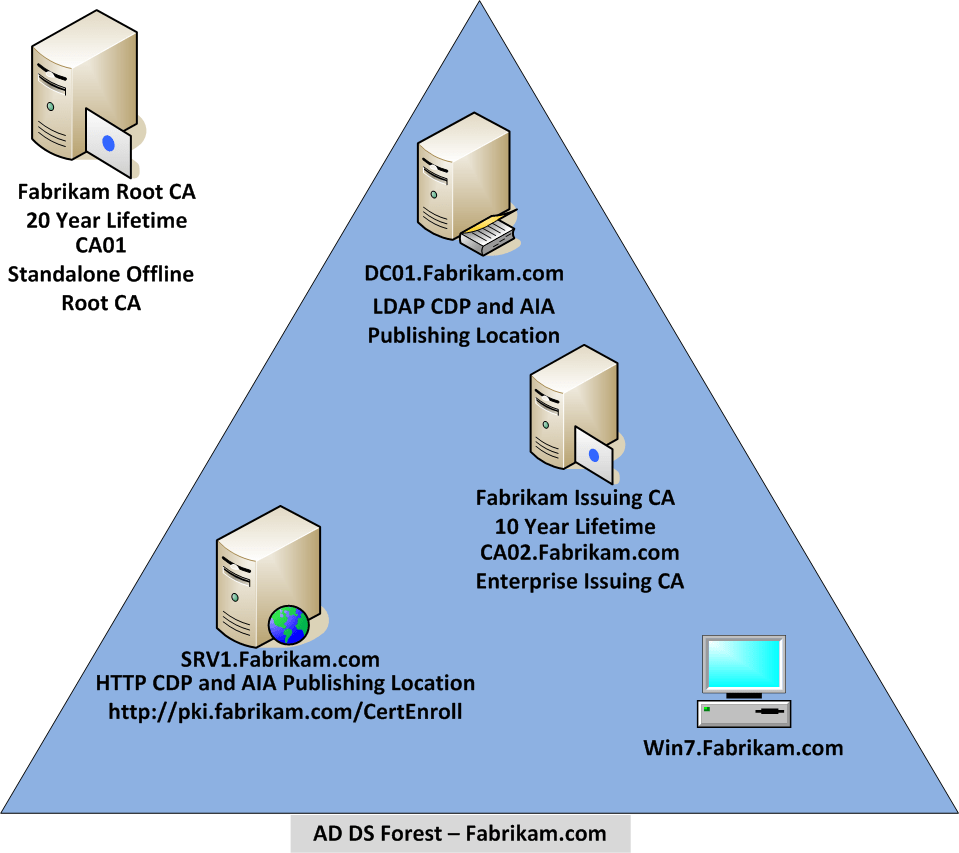 windows pki diagram harbor breeze switch wiring ad cs step by guide two tier hierarchy deployment test lab overview