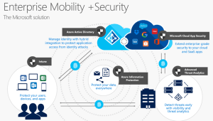 Enterprise Mobility  Security: Survival Guide  TechNet Articles  United States (English