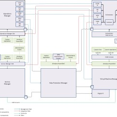 Application Integration Architecture Diagram Murray Lawn Mower Ignition Switch Wiring System Center 2012 Guide Technet Articles