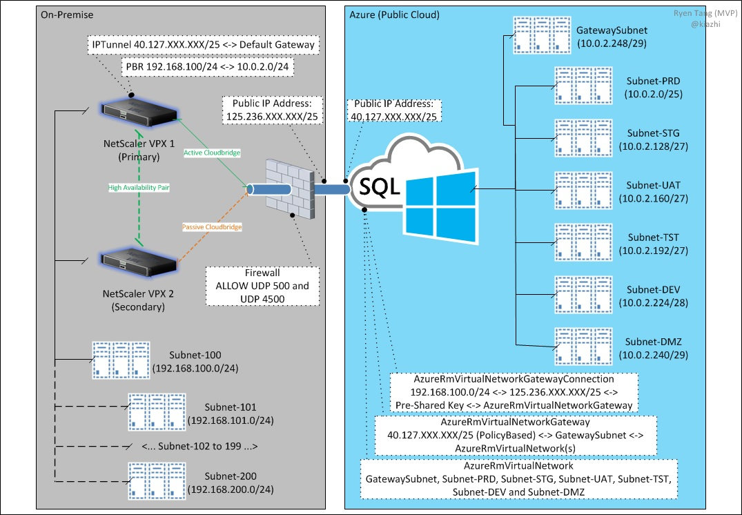 site to vpn network diagram led strobe light circuit microsoft azure deploying connection with citrix proof of concept
