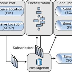 Sql Server Architecture Diagram With Explanation Fujitsu 10 Car Radio Wiring Biztalk, Work Flow (wf) & Windows Communication Foundation (wcf): Combining Functionality ...