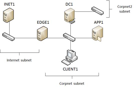Test Lab Guide Mini-Module: Second Corpnet Subnet for