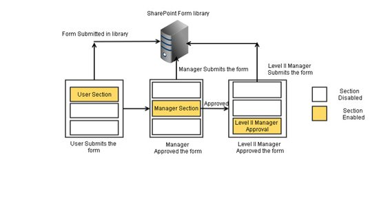 SharePoint: How to create Approval workflows in using