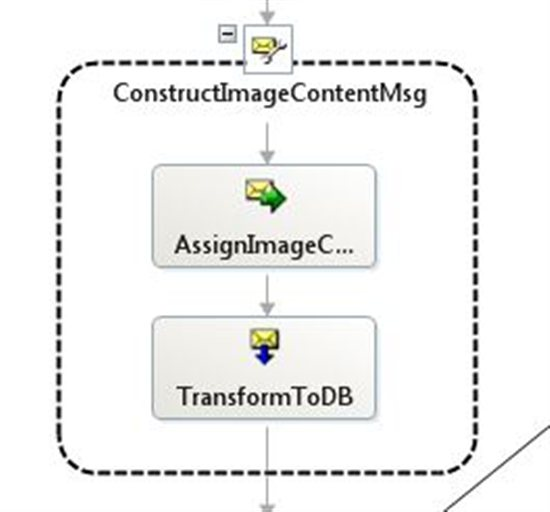 BizTalk Server 2010: How to Insert Image In SQL Through
