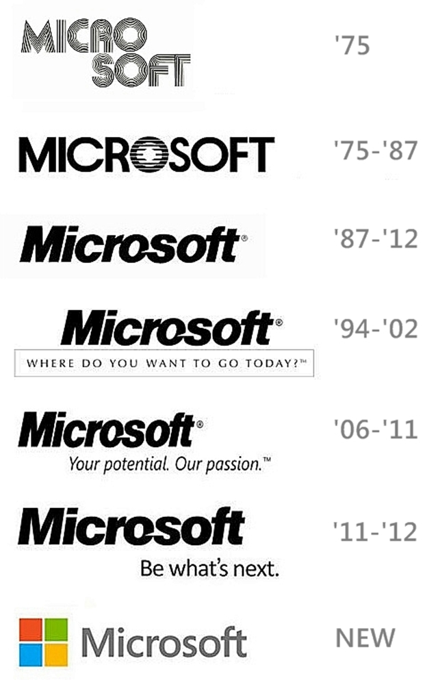 Microsoft, Windows, Office, Internet Explorer History in