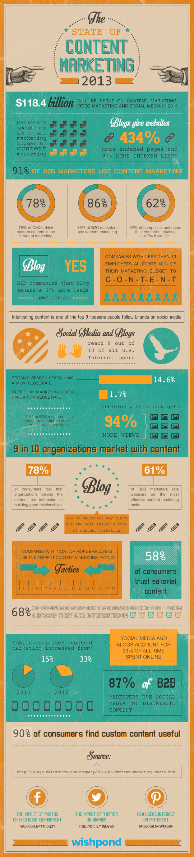 social media and blogs generate more leads for brands