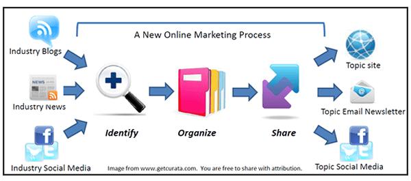 content-curation-diagram_curata