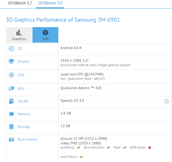 Samsung Galaxy S5 LTE-A for Europe