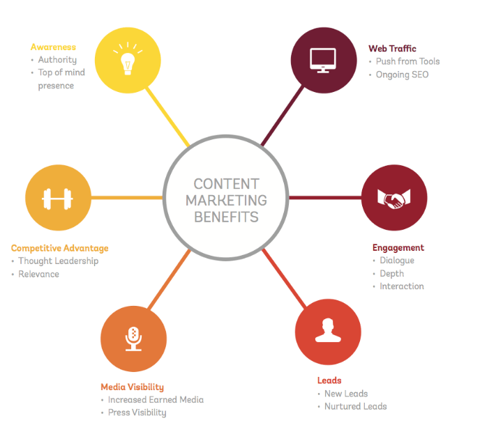 content_marketing_benefits
