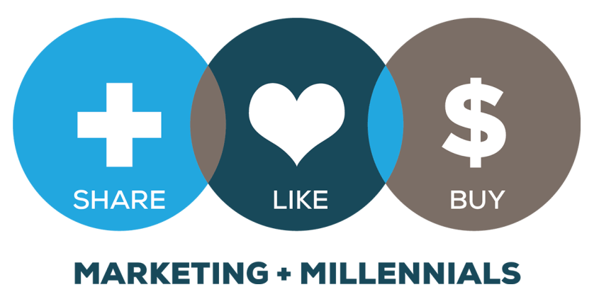 The Importance of Targeting Millenials