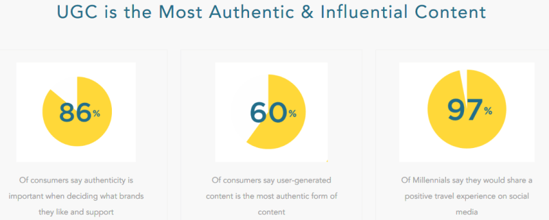 user-generated content ugc most authentic influential